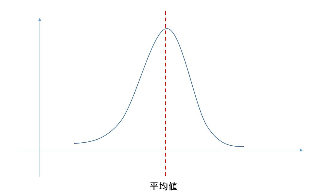 平均値のイメージ